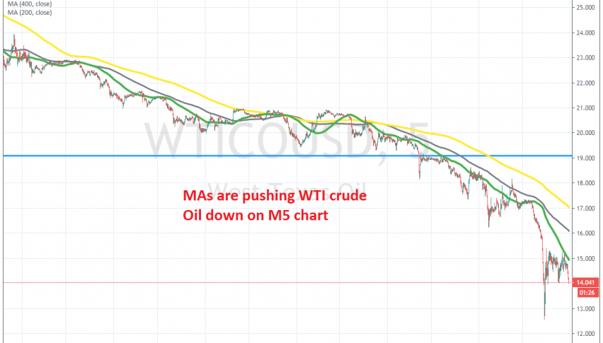 The downtrend continues in Oil