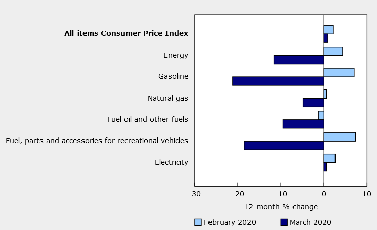 Inflation report from Canada for March