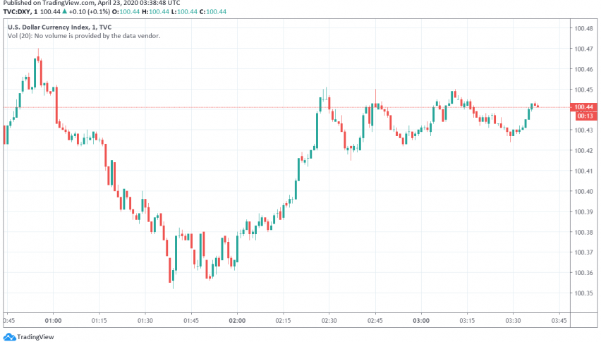 US Dollar Strengthens Against Oil Currencies Amid High Uncertainty in Markets