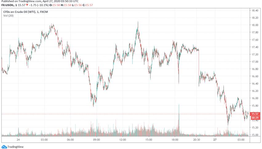 WTI Crude Oil Prices Weaken as Demand Concerns Weigh