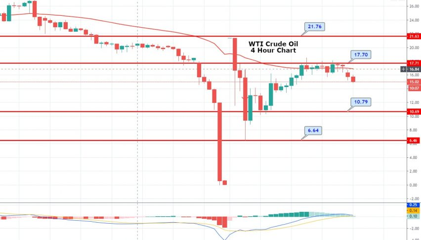 WTI Crude Oil Recovers - Brace for Retracement