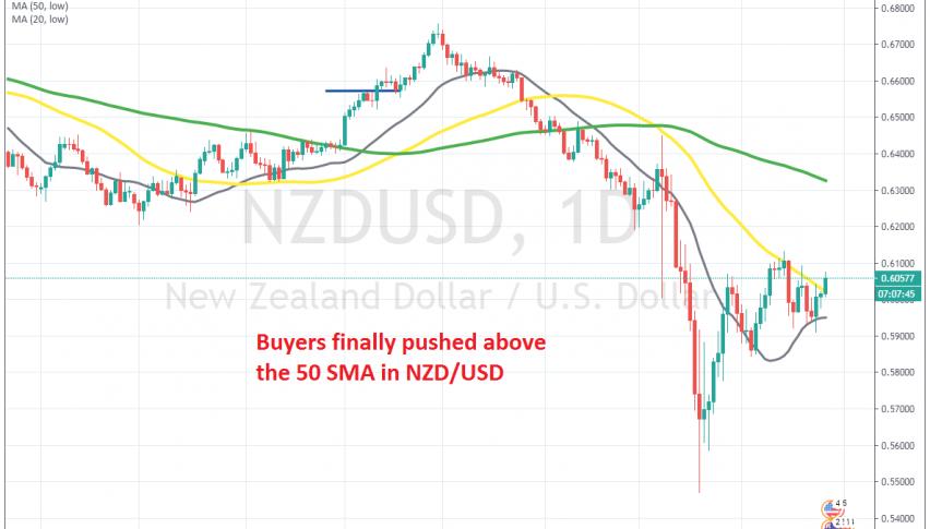 The bullish momentum has resumed today