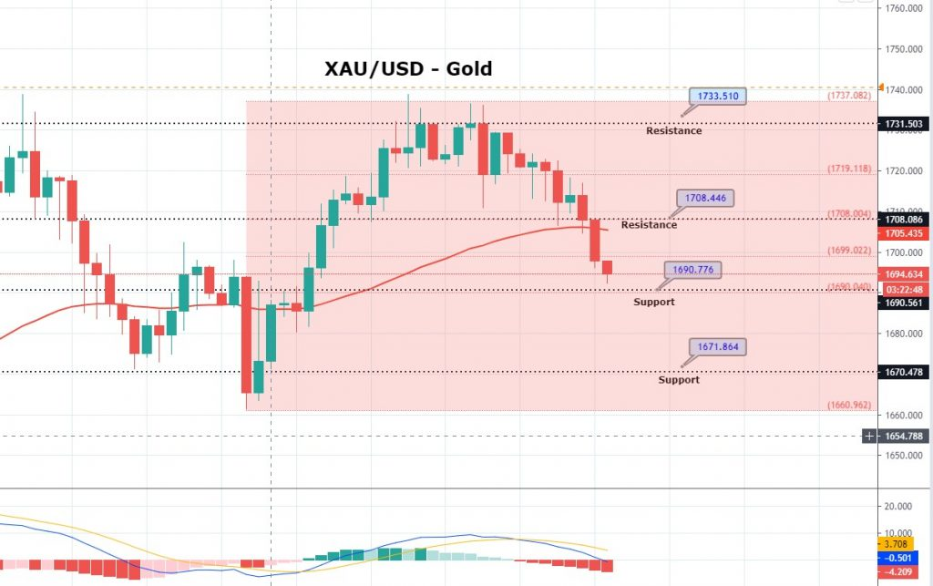 Daily Brief, Apr 28: Economic Events Outlook - Gold on a Selling Mode