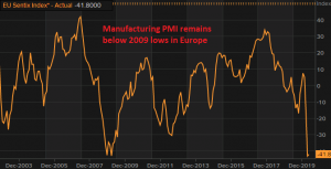 Let's see if manufacturing will rebound in May