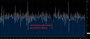 US factory orders fall to the lowest since 1957