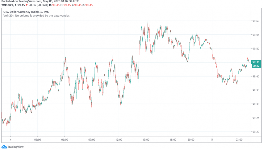 US Dollar Recovers Even as Market Sentiment Improves as Economies Reopen