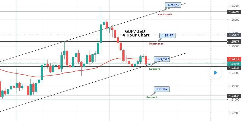 GBP/USD Gains Support Over 1.2430 - Brace for a Breakout