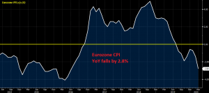 Inflation continues to fall in the Eurozone