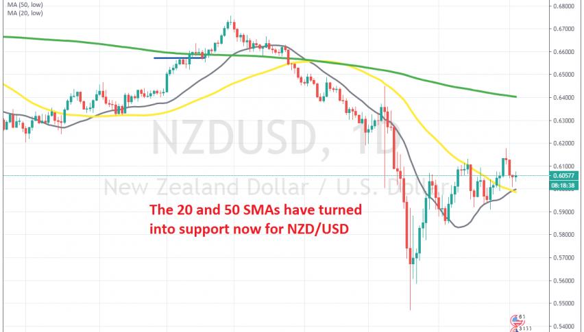 MAs are keeping NZD/USD bullish now