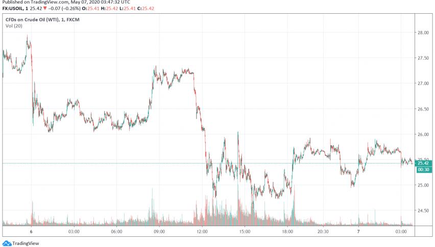 WTI Crude Oil Trades Bullish as US Crude Inventories Post Smaller Rise