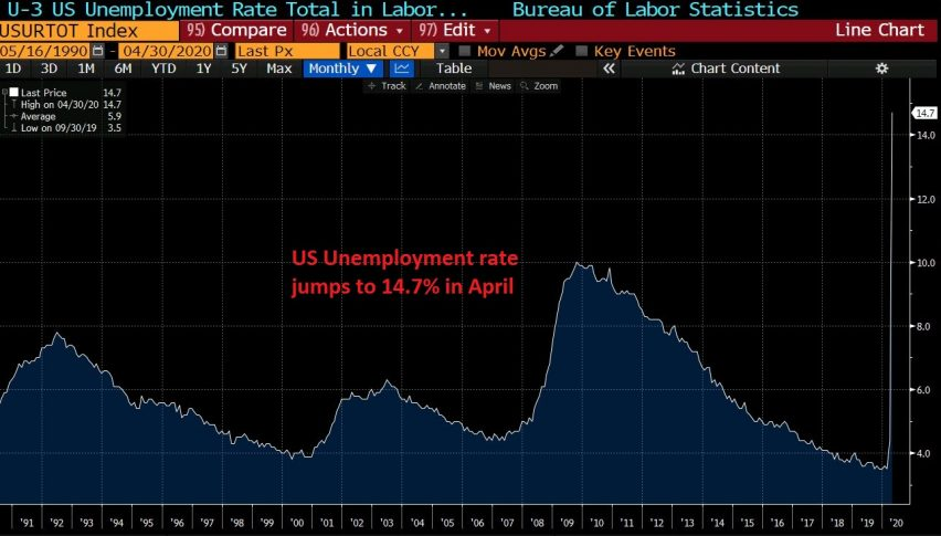 Unemployment rate surged in April