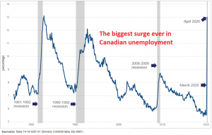 Never have we sen such a surge in unemployment before