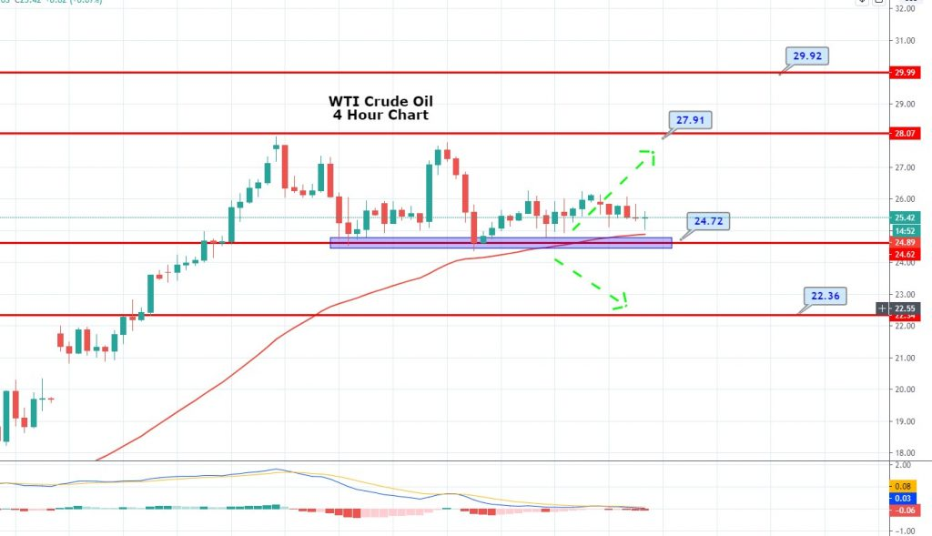 WTI Crude Oil Slips Amid Oversupply Fears - Second Wave Of Virus Keeps Investors Cautious