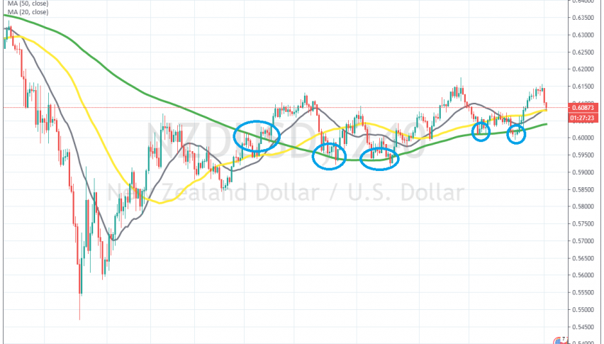 The 100 SMA has worked well as support for this pair