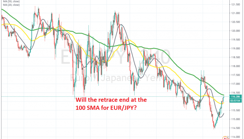 Let's see if we will get a bearish reversing candlestick at the 100 SMA