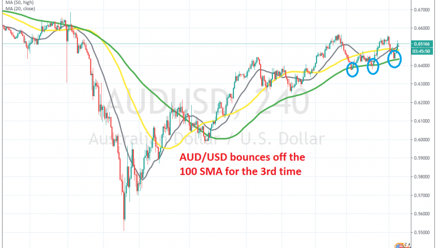 The retrace ended at the 100 SMA again