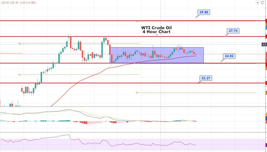 WTI Crude Oil Slips To $25.30 - Increase in US Inventories Weighs