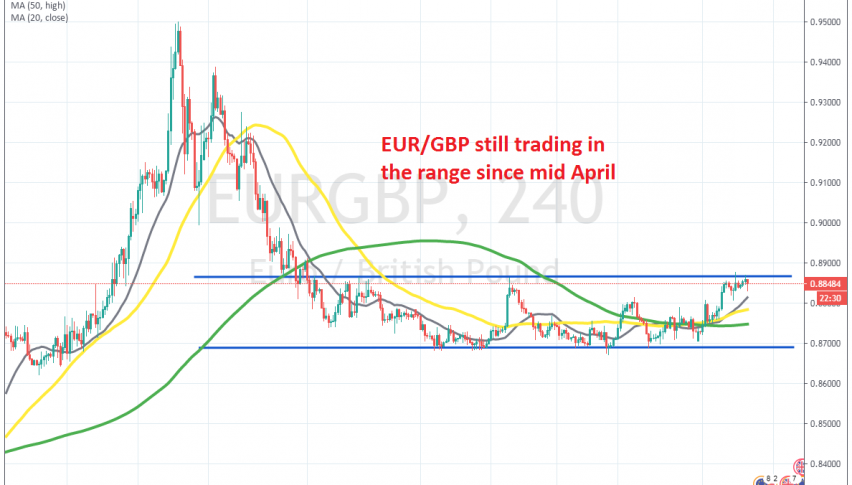 EUR/GBP failing at the resistance once again