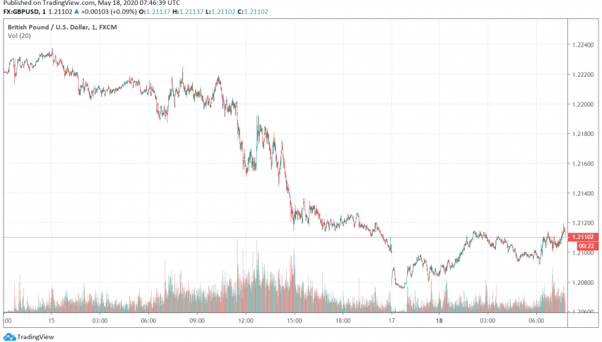 GBP/USD Weakens as Traders Fear Negative Interest Rates by BOE