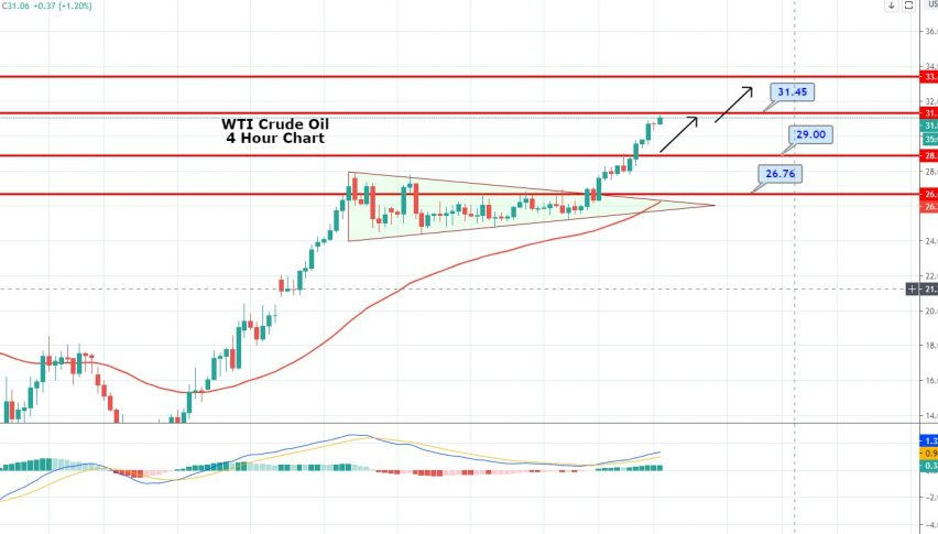 WTI Crude Oil Soars to One-Month High - Outputs Cuts & Recovery in Oil Demand Play
