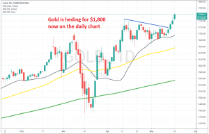 The bullish trend is back on for Gold