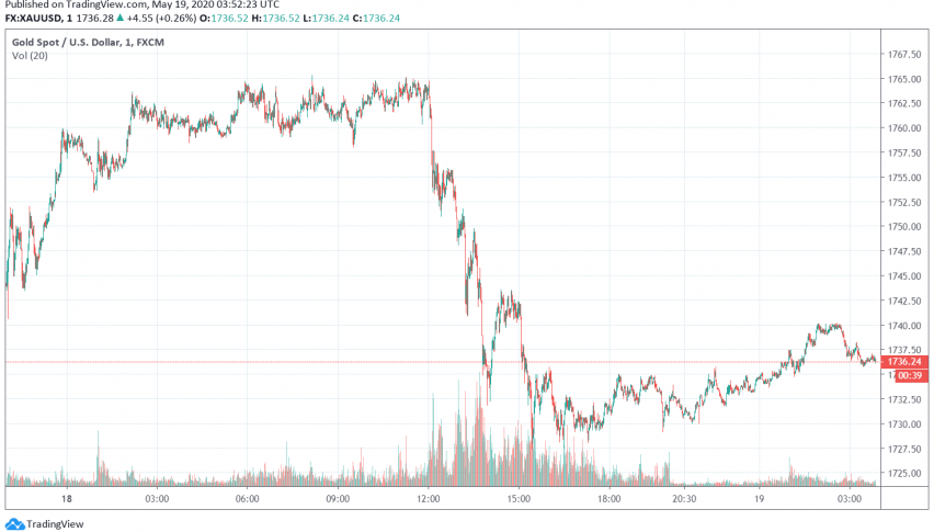 Gold on the Rise as Markets Worry About US-China Tensions