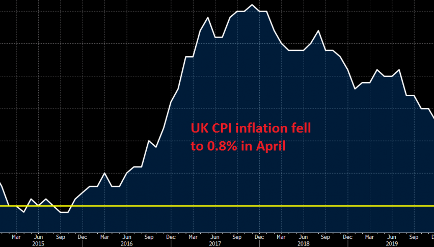 CPI should bounce higher in May though