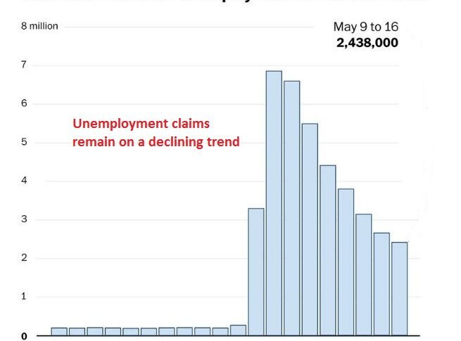 The trend looks good, but overall unemployment is piling up