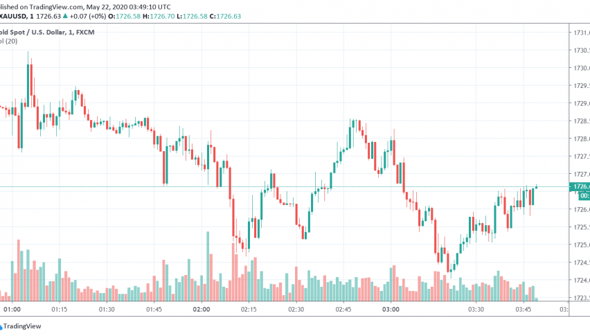 Gold prices are back to trading bullish after losing more than 1% during the previous session as markets focus on worsening US-China