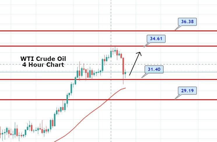 WTI Crude Oil Dropped to $31.80 - China Disappoints About Annual Economic Growth Target