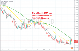 The 50 SMA on the other hand has turned into support