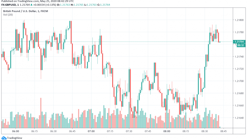 GBP/USD Trades Bearish Amid Weak Data Releases From UK, Rising US-China Tensions