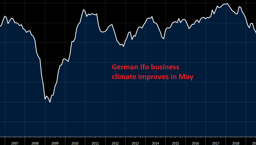 Let's hope we see a jump in June in business climate