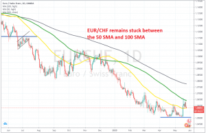 The range bound continues for EUR/CHF