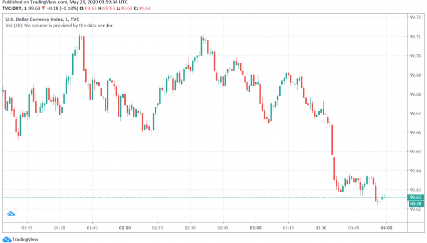 US Dollar Dips as Markets Focus on Positive Developments Surrounding Reopening of Economies