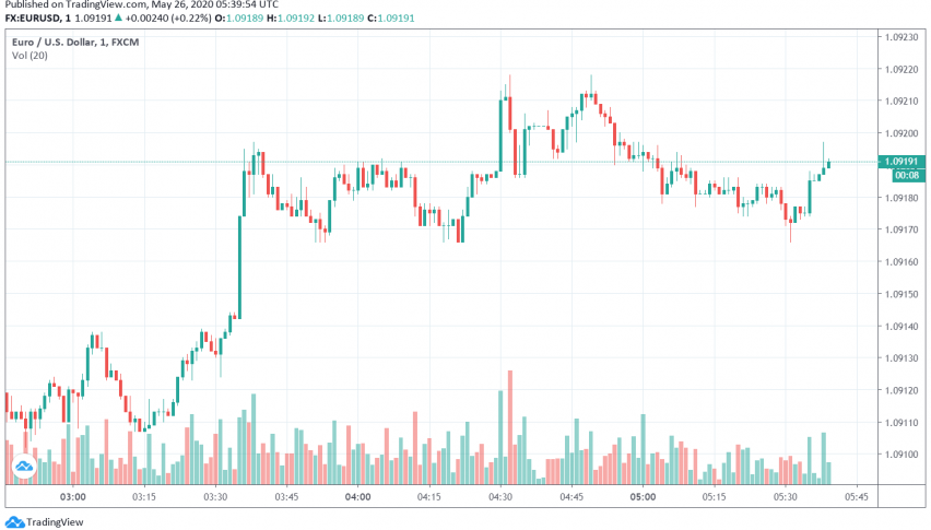 EUR/USD Trades Steady as Policymakers Discuss Setting Up Recovery Fund