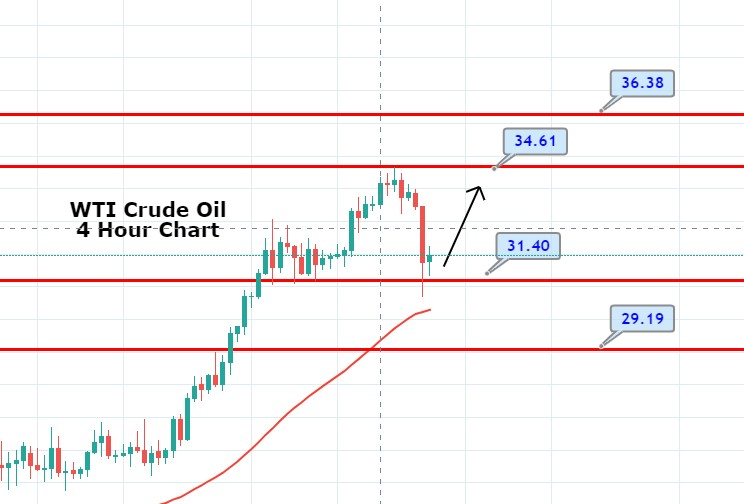 WTI Crude Oil Continues Trading Sideways - Quick Trade Plan
