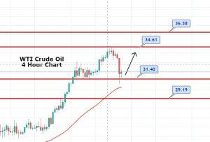 WTI Crude Oil Under Pressure - US-China in Highlights Again