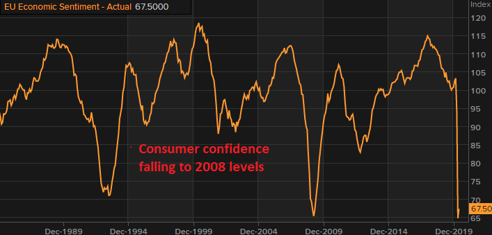 The consumer confidence remains subdued
