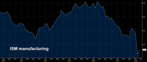 ISM manufacturing improved a little in May, but remains in contraction