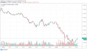 Canadian Dollar Strengthens Against Safe Haven US Dollar