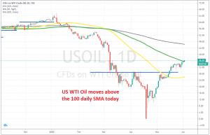 The bullish momentum continues in Oil