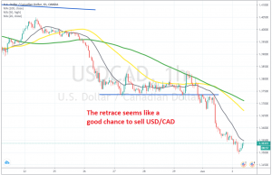 The trend is still bullish on the H1 chart