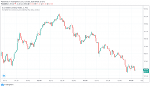 US Dollar Weakens as Traders Switch Towards Riskier Currencies
