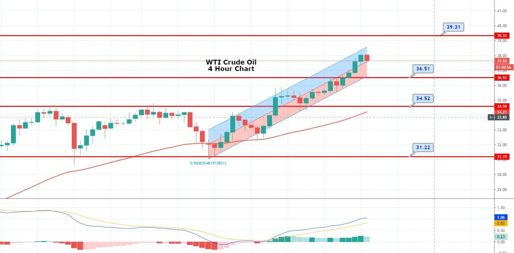 WTI Crude Oil Bids Over $37.00 Level - Eyes on Weekly Inventory Report