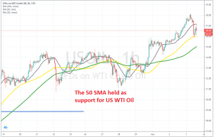 Crude Oil remains bullish after the bounce on the H1 chart