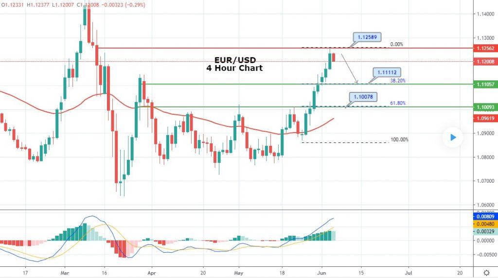EUR/USD Set for Bearish Correction - ECB Policy Meeting Ahead