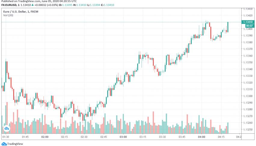 EUR/USD Bullish After ECB Expands its Emergency Bond Purchase Program