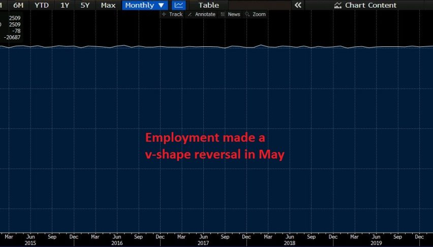 Employment is falling back on track in the US