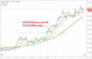 The pullback ended at the 20 SMA on the H1 chart for AUD/USD